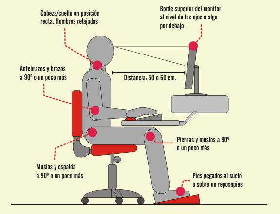 ergonomia de silla